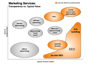 Web Marketing Services - ease of measurement vs typical revenue impact