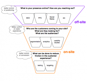 Web Marketing Services Through the Site Funnel